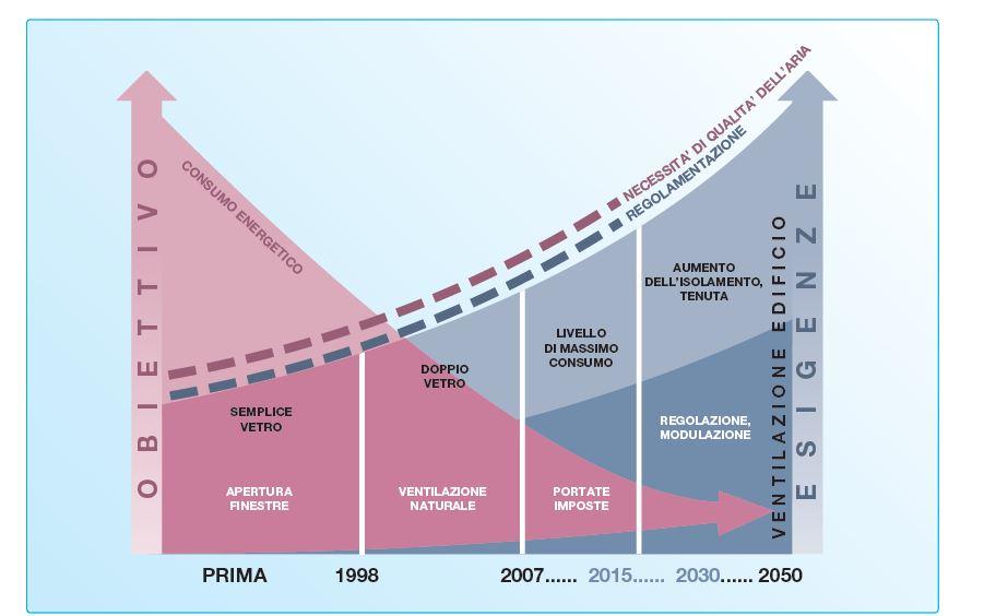 Ventilazione meccanica controllata. Il trend tecnologico del comparto in relazione alla mutazione delle esigenze in termini normativi e funzionali